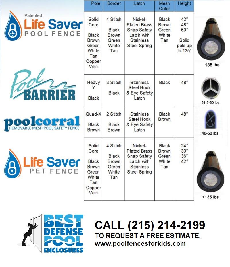 Life Saver Pool Fence Systems